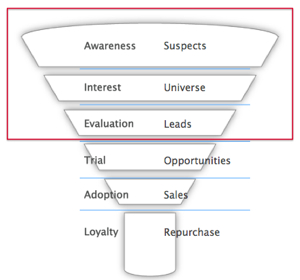 In B2B decision-making or considered purchases, social media has most impact in the top half of the sales funnel