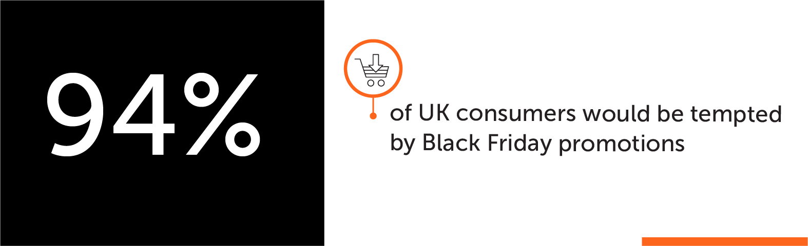 94% of UK would be tempted by Black Friday promotions