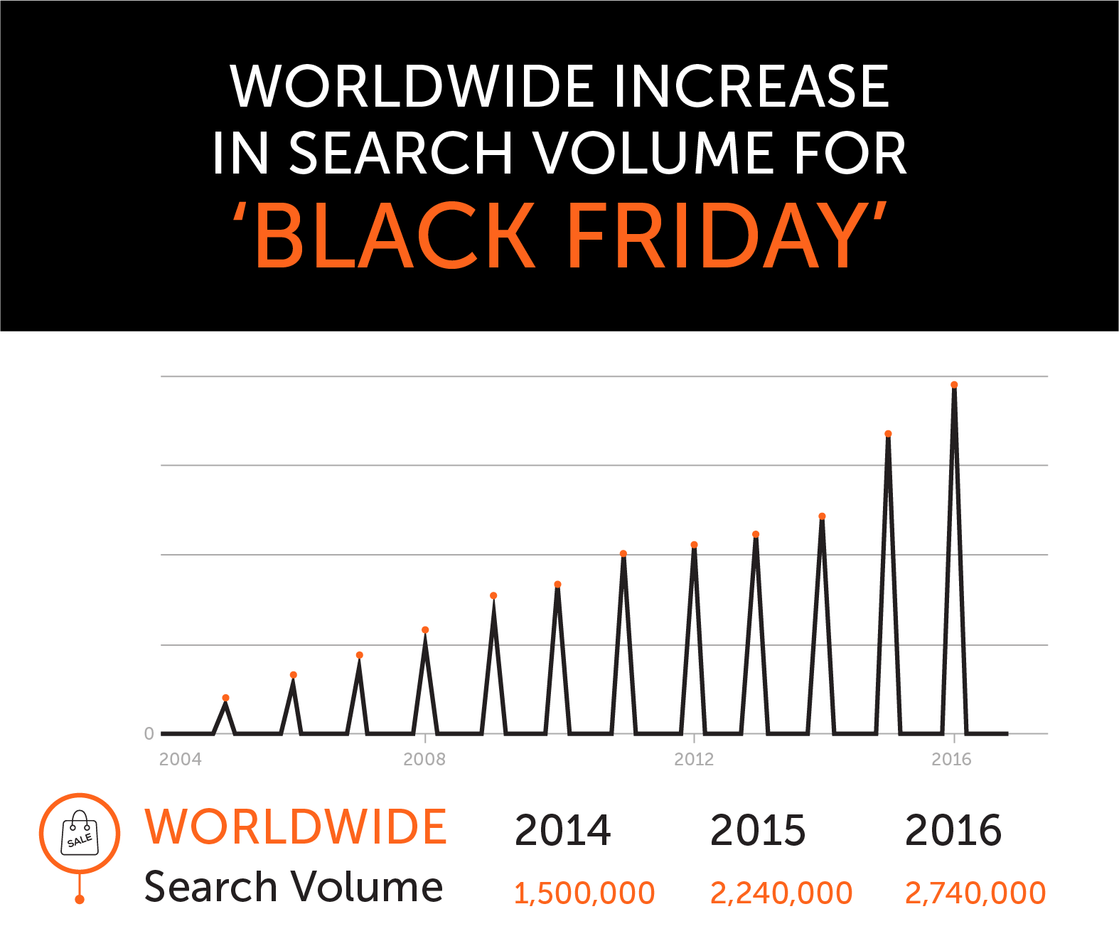 Worldwide increase in search volume