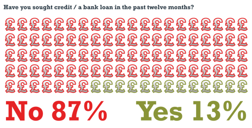 Government lending - infographic{{}}